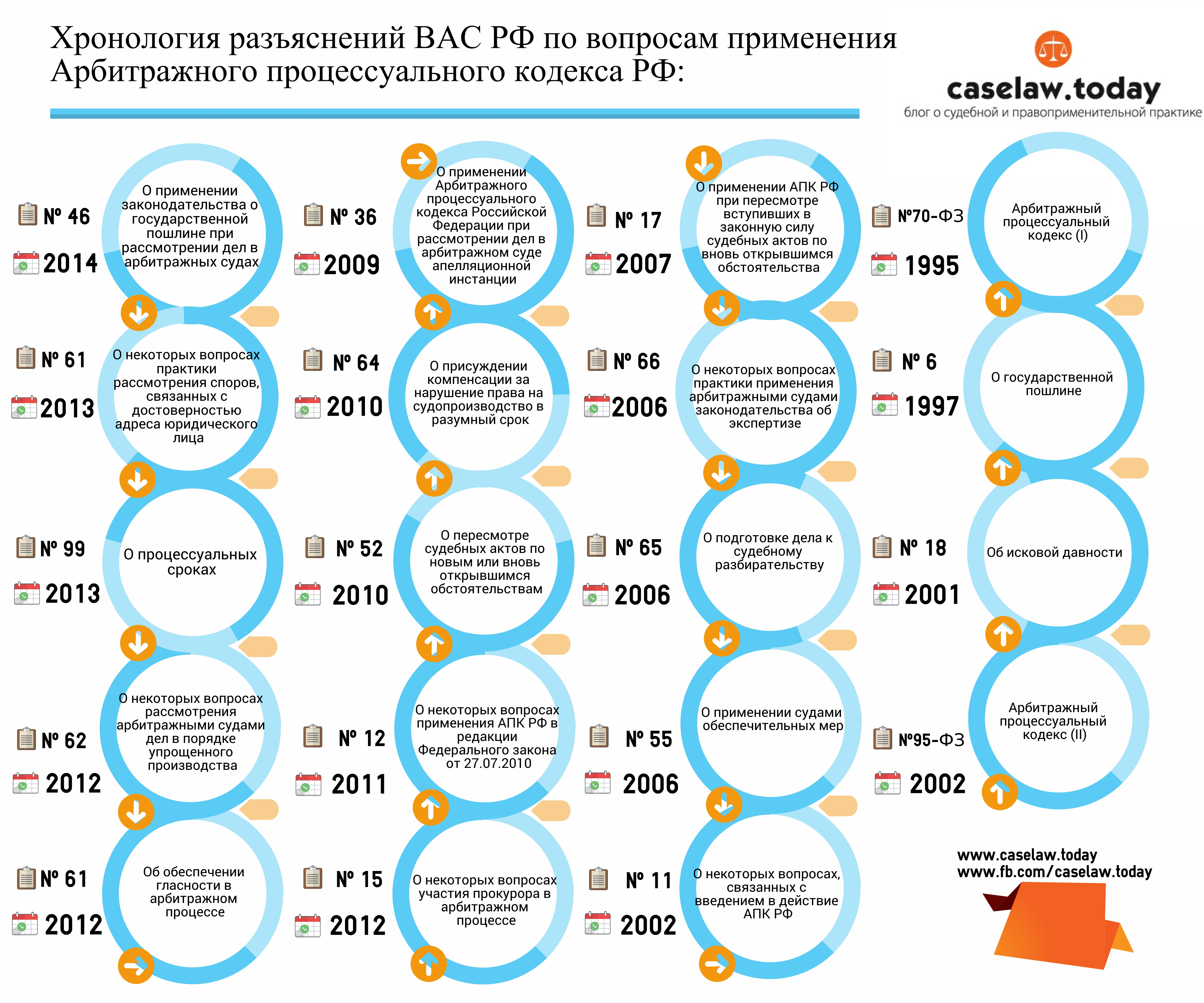 Инфографика. Разъясния ВАС РФ по арбитражному процессу.