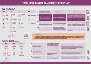 """""""Что меняется в законе о банкротстве в 2015 году?"""" от arbl.ru"""