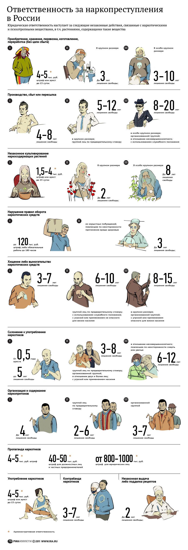 """""""Ответственность за наркопреступления в РФ"""" от ria.ru"""