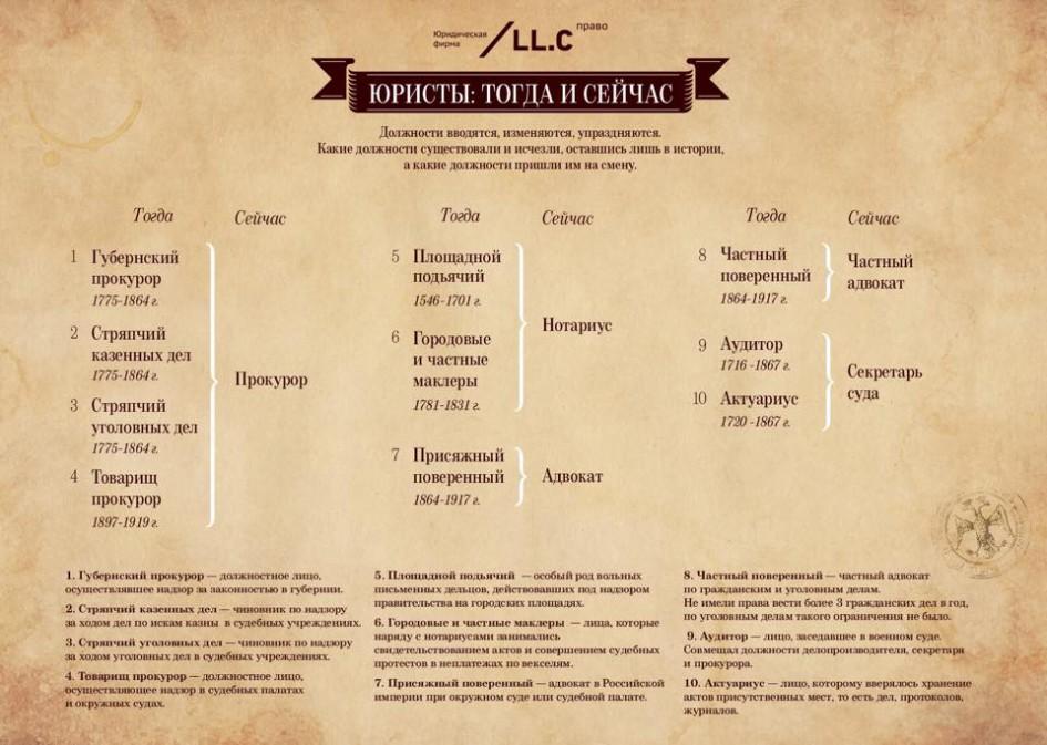 """""""Юристы: тогда и сейчас"""" от llc-pravo.ru"""