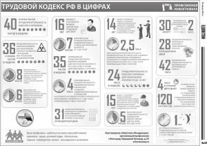 """""""Трудовой кодекс в цифрах"""" от fpkk.ru"""