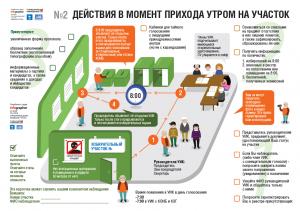Выборы: действия во время прихода утром на участок