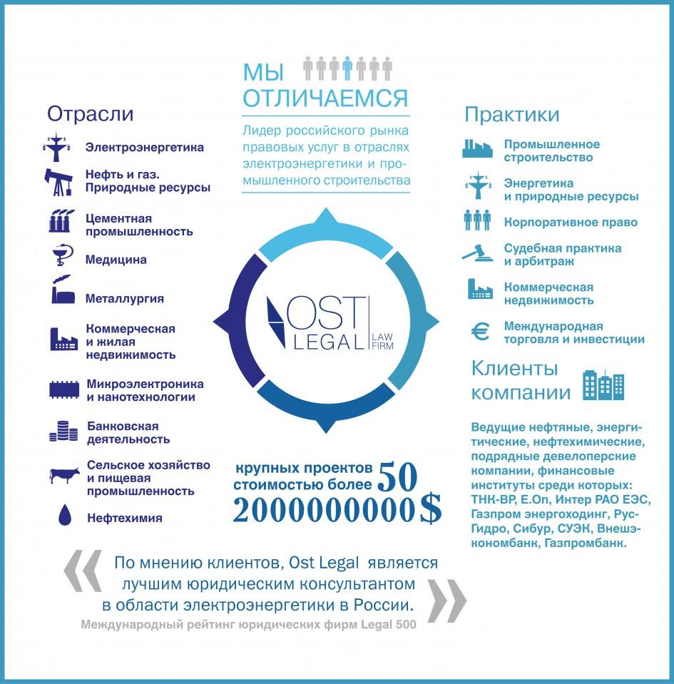 Информация о компании от ostlegal.ru