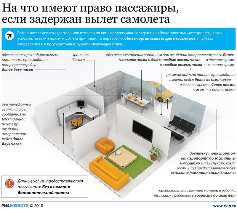 """""""На что имеют право пассажиры, если задержан самолет"""" от ria.ru"""