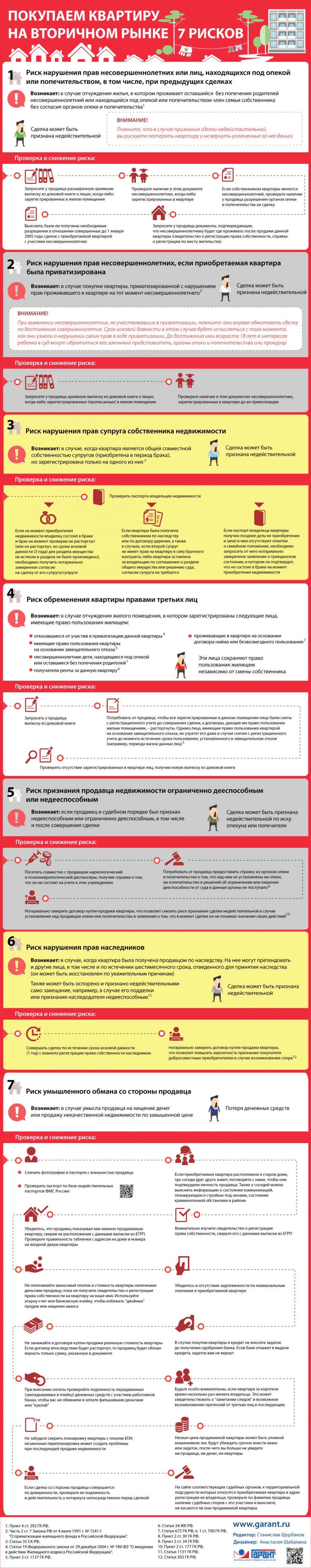 """""""Покупаем квартиру на вторичном рынке: 7 рисков"""" от garant.ru"""