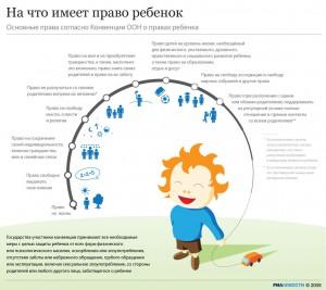 """""""На что имеет право ребенок"""" от ria.ru"""