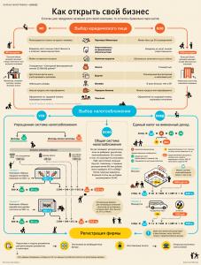 """Как открыть свой бизнес"""" от infographicsmag.ru"""