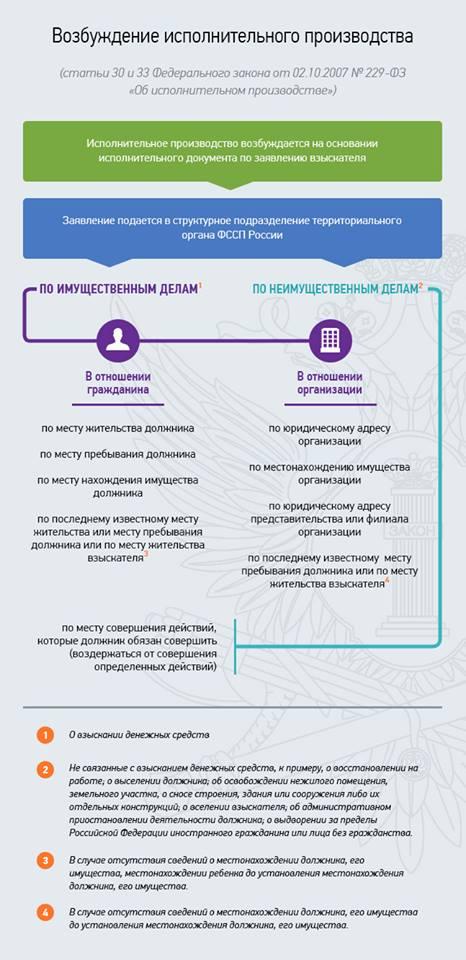 """""""Возбуждение исполнительного производства"""" от fssprus.ru"""