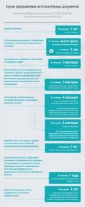 """""""Сроки предъявления исполнительных документов"""" от fssprus.ru"""