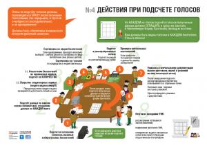 Выборы: действия при подсчете голосов