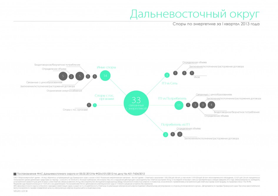 """""""Споры по электроэнергетике за 1 кв 2013"""" от vegaslex.ru"""