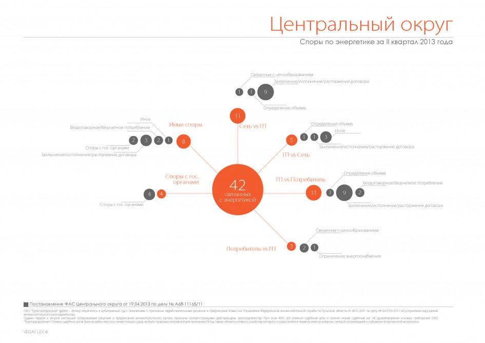 """""""Споры по электроэнергетике за 2 кв 2013"""" от vegaslex.ru"""