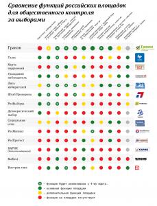 Выборы: сравнение функций россиских площадок для общественнго контроля за выборами