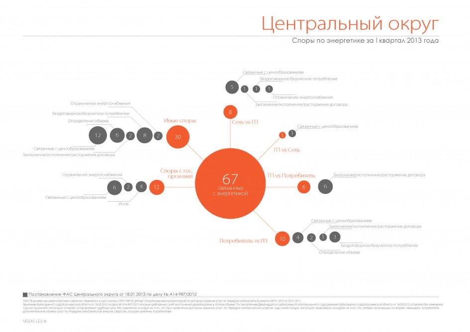 """""""Споры по энергетике за 1 кв 2013"""" от vegaslex.ru"""