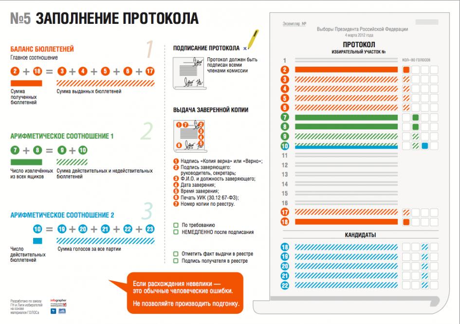 Выборы: заполнение протокола