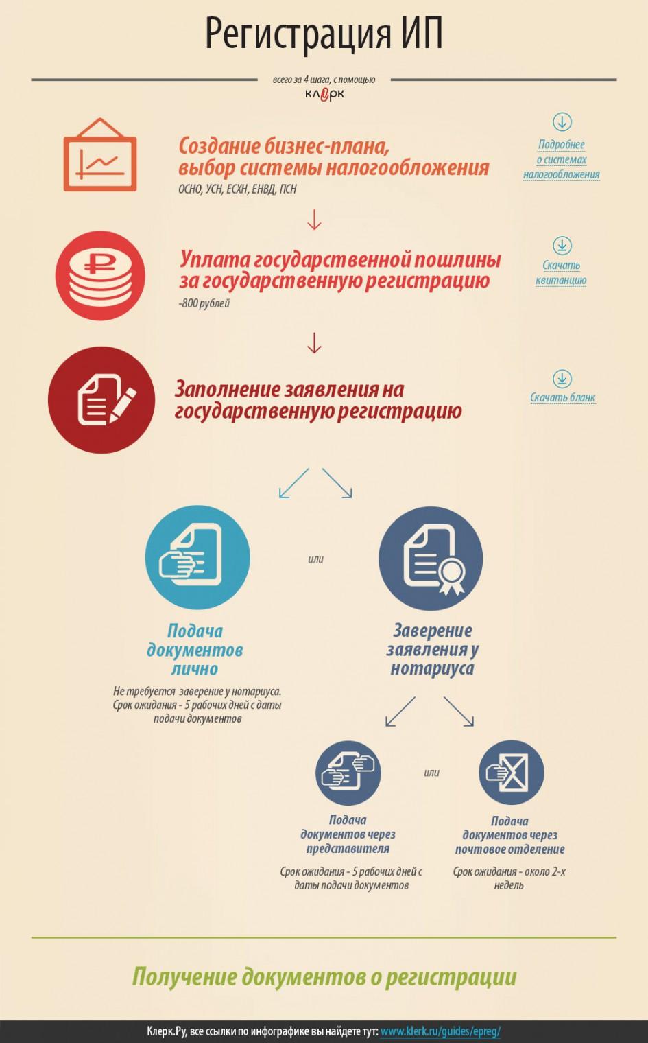 """""""Регистрация ИП"""" от klerk.ru"""