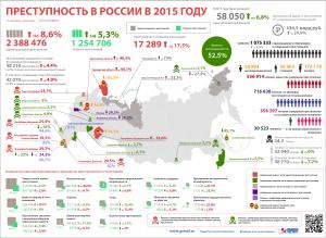 """""""Преступность в России в 2015 году"""" от garant.ru"""