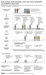 """""""Как нужно действовать, если вы стали жертвой домашнего насилия"""" от ria.ru"""