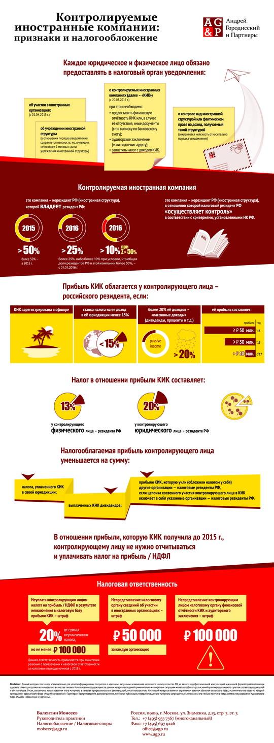 """""""Контролируемые иностранные компании"""" от www.agp.ru"""