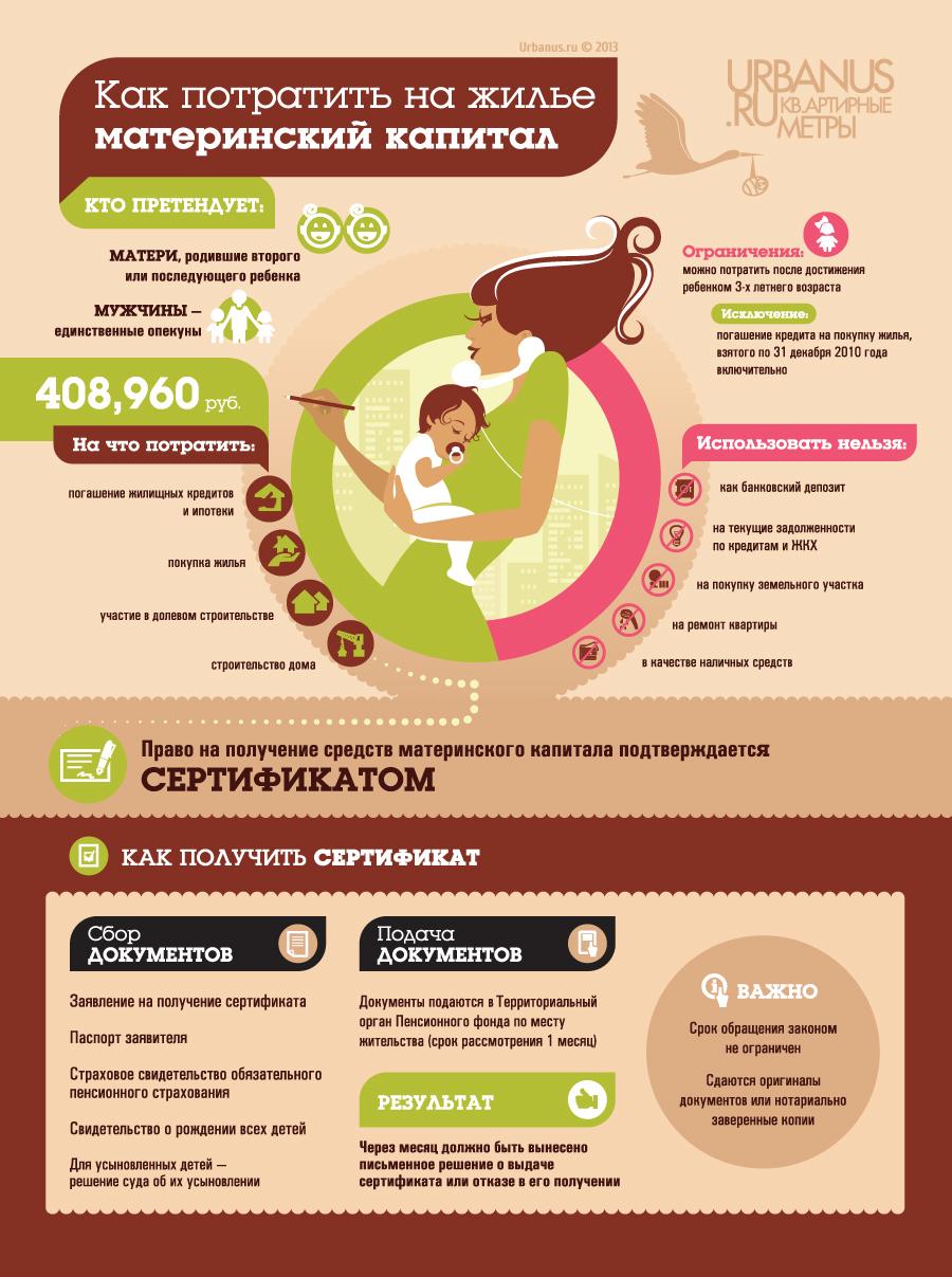 """""""Как потратить на жилье материнский капитал"""" от urbanus.ru"""