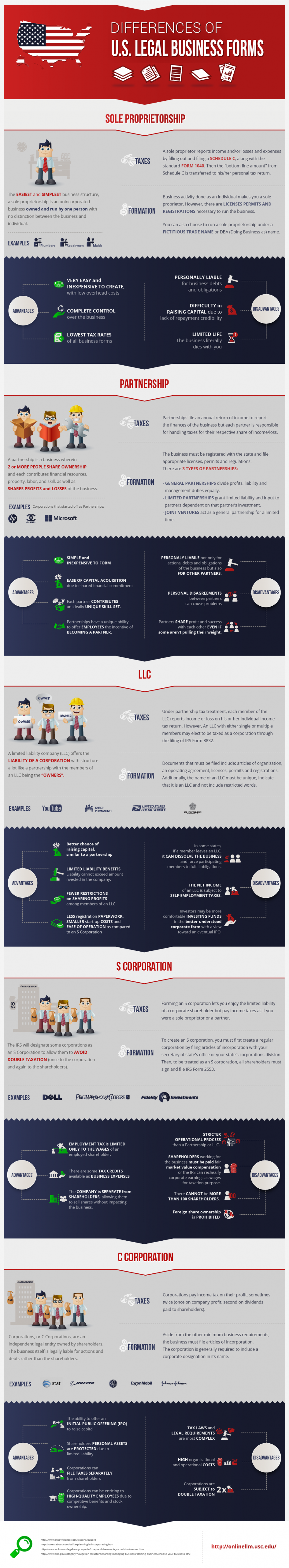 """Differences of U.S. legal business forms"""