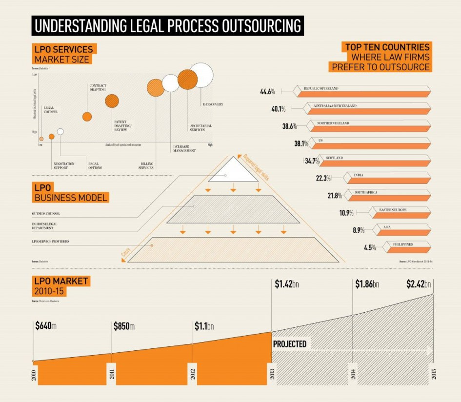 """Understanding legal process outsourcing"""