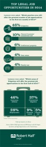 """Top legal job opportunities in 2014"" от roberthalf.com"
