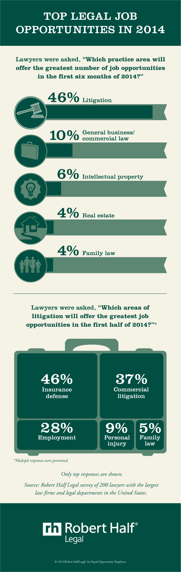 """Top legal job opportunities in 2014"" от roberthalf.com"