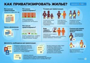 """""""Как приватизировать жилье"""" от mail.ru"""