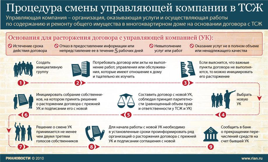 """""""Процедура смены управляющей компании в ТСЖ"""" от rian.ru"""
