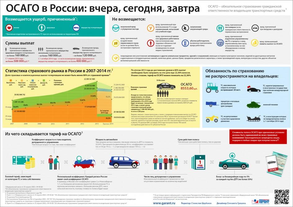 """""""ОСАГО в России: вчера, сегодня, завтра"""" от garant.ru"""