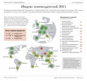 """""""Индекс взяткодателей"""" от gazeta.ru"""