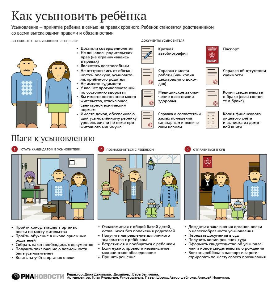 """""""Как усыновить ребенка"""" от ria.ru"""