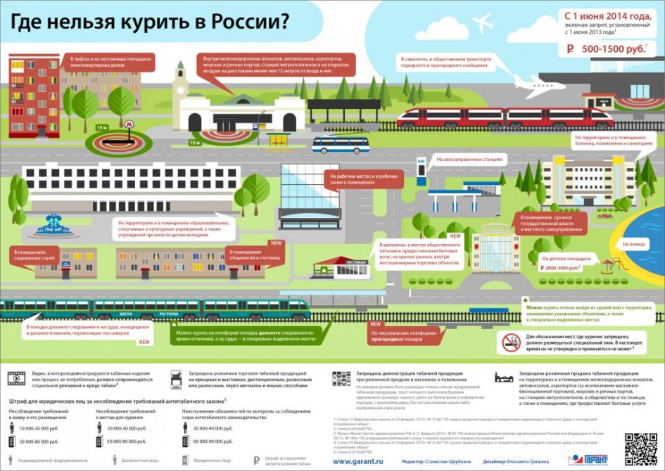 """""""Где нельзя курить в России"""" от garant.ru"""