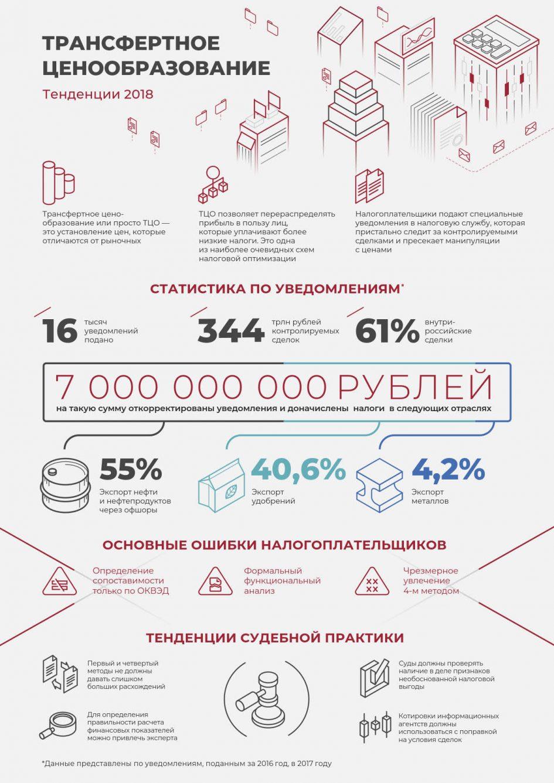«Трансфертное ценообразование» от taxology.ru