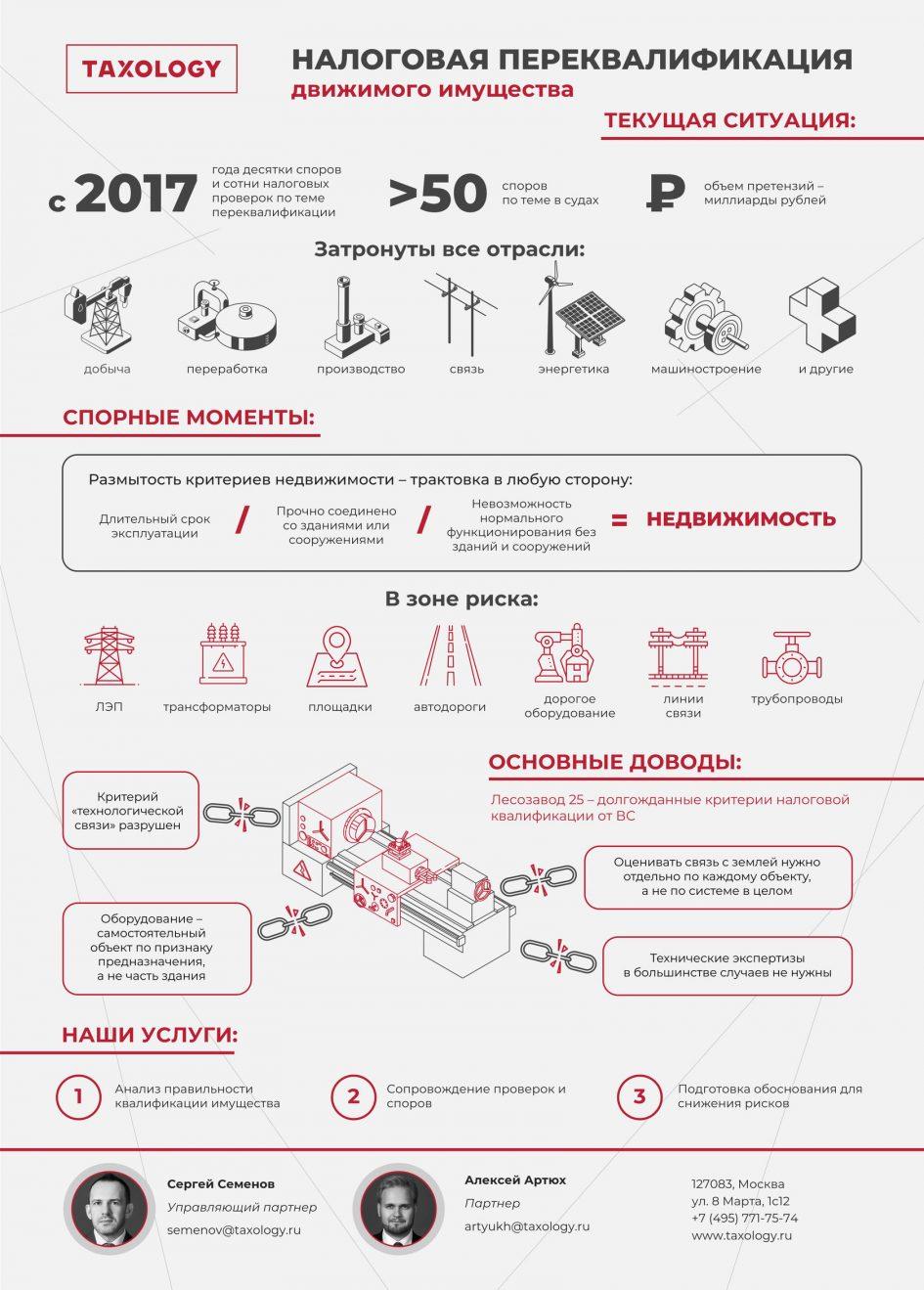 «Налоговая переквалификация движимого имущества» от taxology.ru