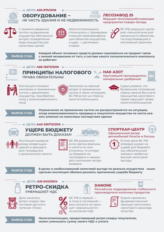 «Налоговые споры в ВС РФ (часть 1)» от taxology.ru