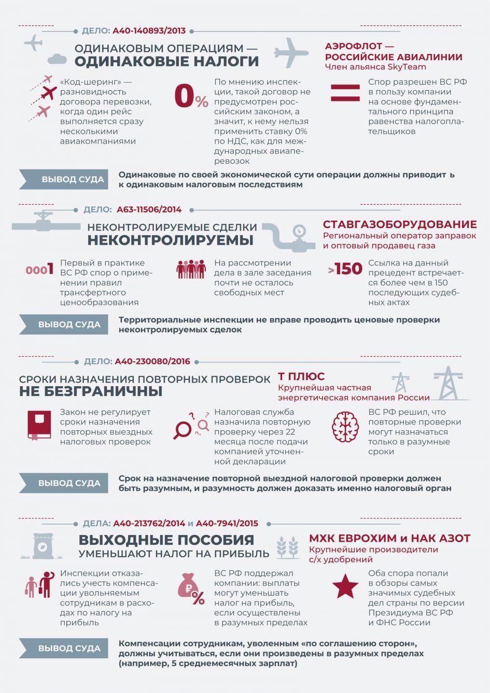 «Налоговые споры в ВС РФ (часть 2)» от taxology.ru