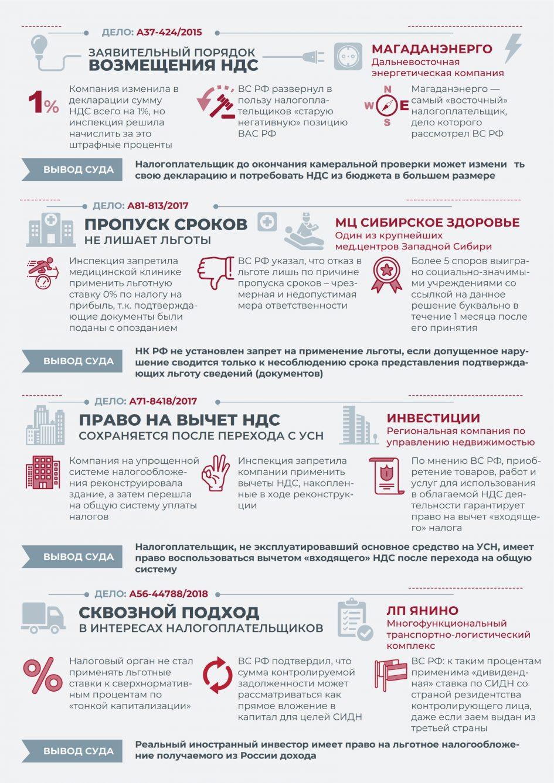 «Налоговые споры в ВС РФ (часть 3)» от taxology.ru