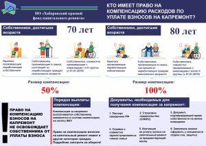 """Компенсация расходов по взносам на капремонт"" от ХКФКР"