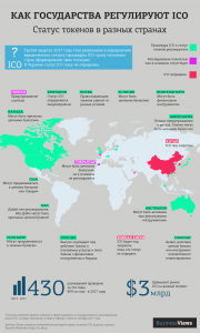 «Как государства регулируют ICO» от businessviews.com.ua