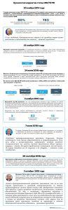 «Хронология корректив статьи 282 УК РФ» от rapsinews.ru