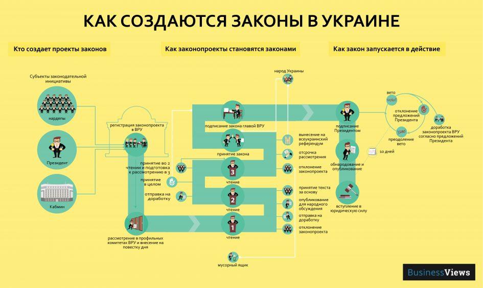 «Как создаются законы в Украине» от businessviews.com.ua