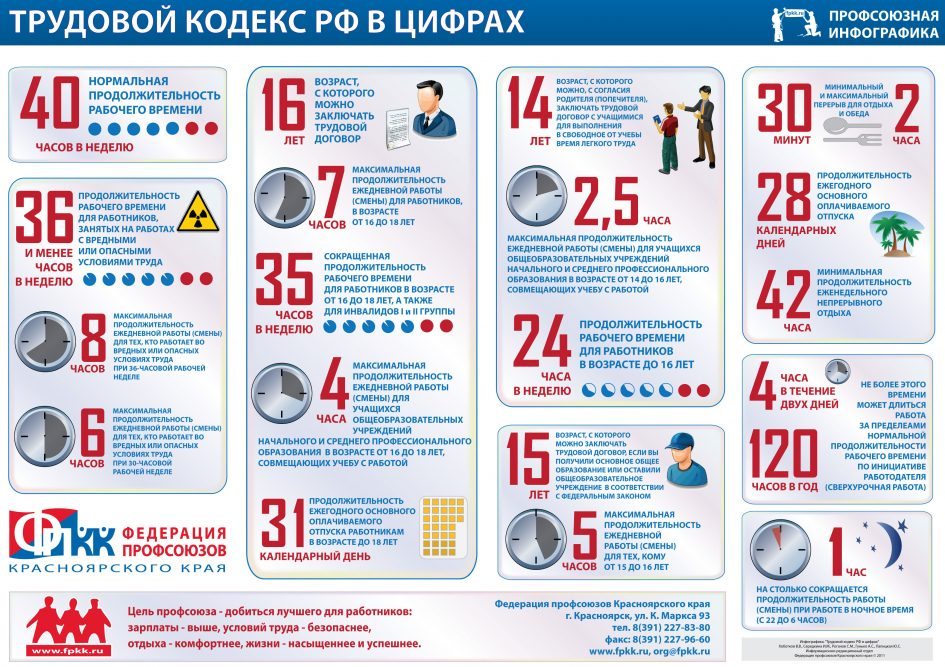 «Трудовой кодекс в цифрах» от Федерация профсоюзов Красноярского края