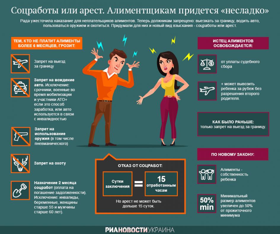"""""""Соцработы или арест"""" от РИА"""