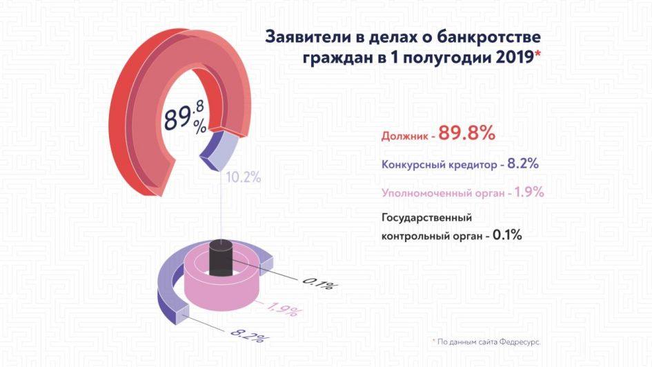 «Заявители в делах о банкротстве граждан» от arbitrageru.legal