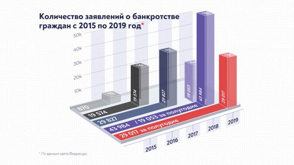 «Банкротство граждан 2015 – 2019» от arbitrageru.legal