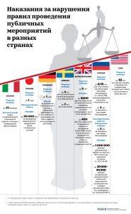 «Нарушения на публичных мероприятиях: международный опыт» от rapsinews.ru