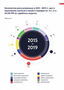 «Количество рассмотренных в 2015 – 2019 дел по ст. 45 НК РФ» от arbitrageru.legal