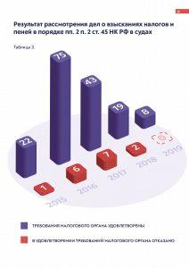 «Результат рассмотрения дел о взыскании налогов по ст. 45 НК РФ» от arbitrageru.legal